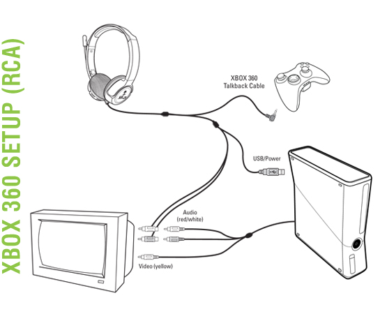 Bass boost headphones bluetooth - Turtle Beach Ear Force XLa - headset Overview